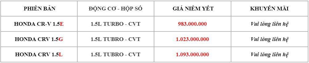 Bảng báo giá Honda CR V năm 2019