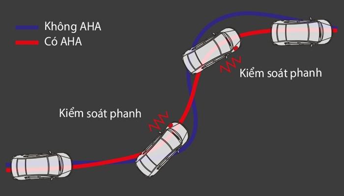 Hệ thống hỗ trợ đánh lái chủ động AHA