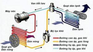 Sơ đồ hoạt động của máy nén trong điều hòa ô tô