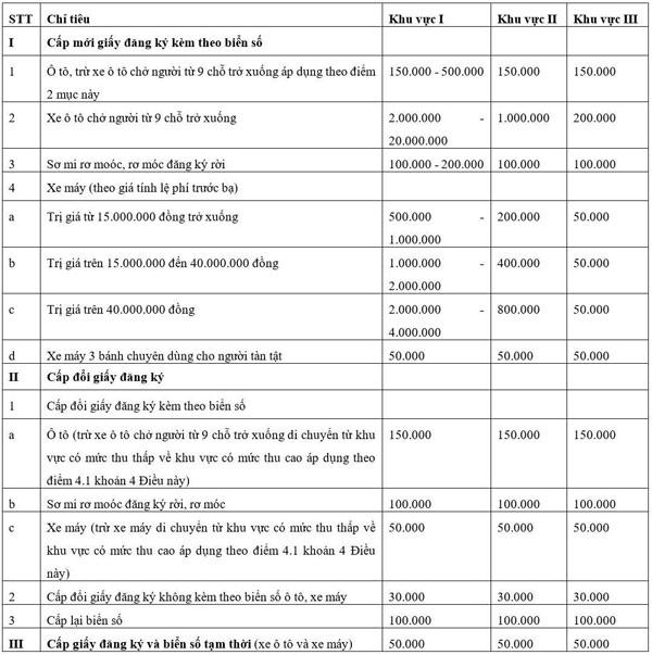 Mức phí cụ thể theo khu vực khi đăng kí
