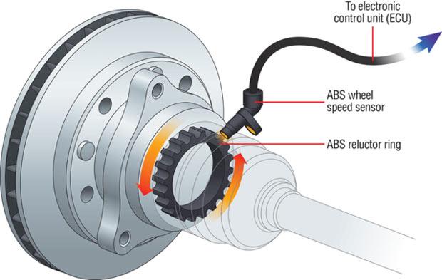 Cấu tạo hệ thống ABS trên ô tô