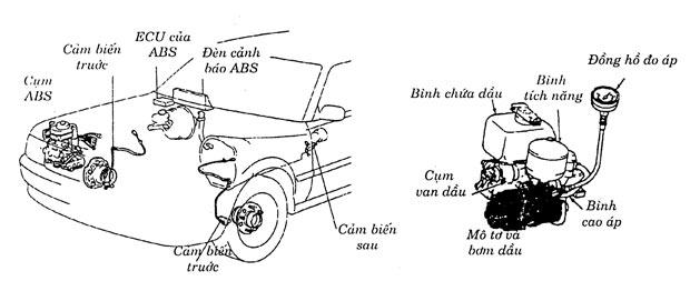 Nguyên lý hoạt động của phanh ABS trên ô tô