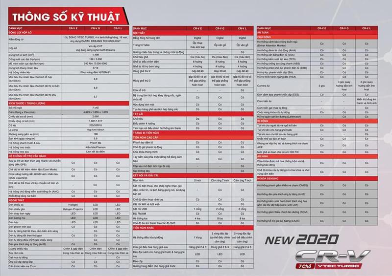 Thông số kỹ thuật Honda CR V 2020