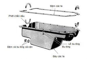 Cấu tạo của Cac-te trong động cơ ô tô