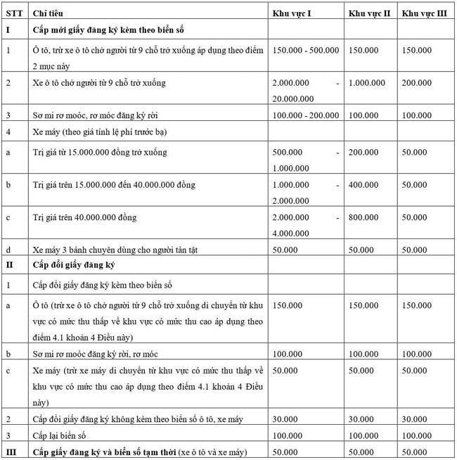 Chi phí sang tên đổi chủ xe ô tô cũ và đổi biển số xe mới